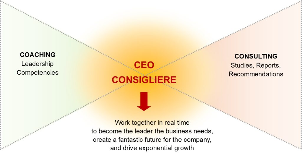 The CEO Consigliere Relationship is an intersection of coaching and consulting